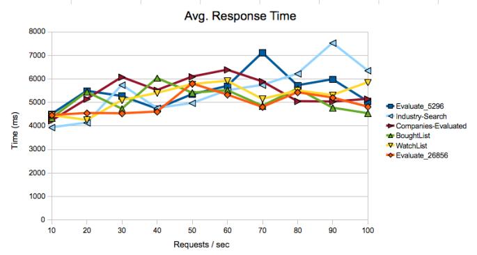 Load Testing Graph