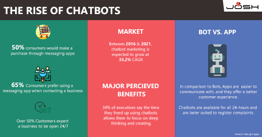 The Dawn of Bots_Infographic LinkedIn