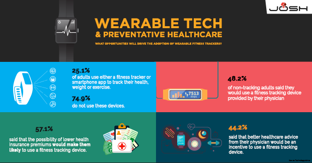 Wearable Tech & Preventative Healthcare_LinkedIn