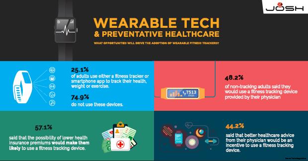Wearable Tech & Preventative Healthcare_LinkedIn